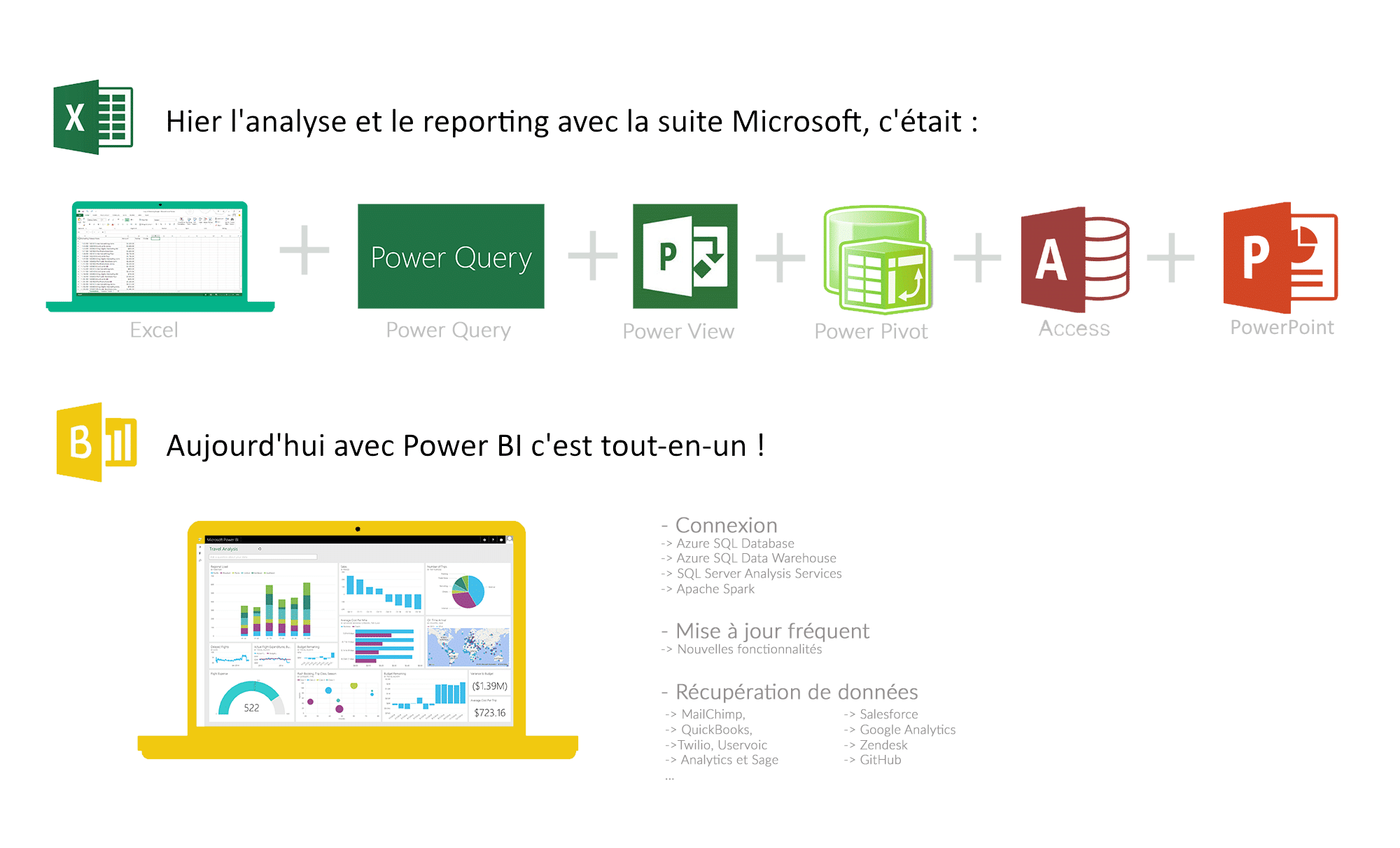 Power BI, le logiciel tout‐en‐un