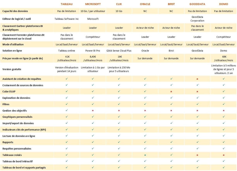 Comparatif des logiciels BI