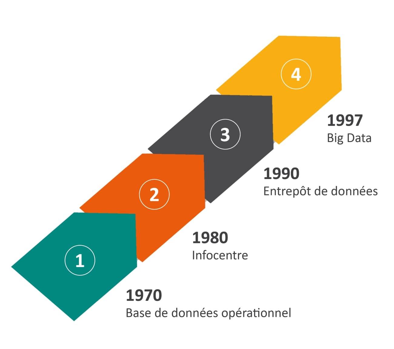 Historique de la business intelligence