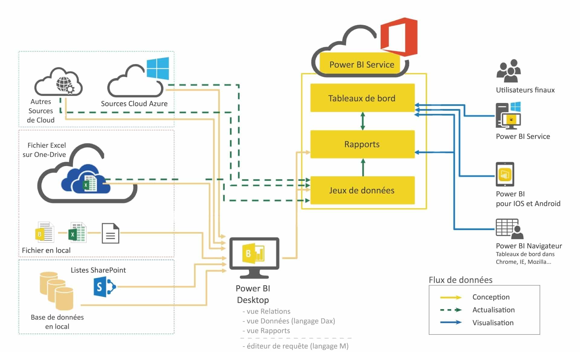 Architecture de Microsoft Power BI