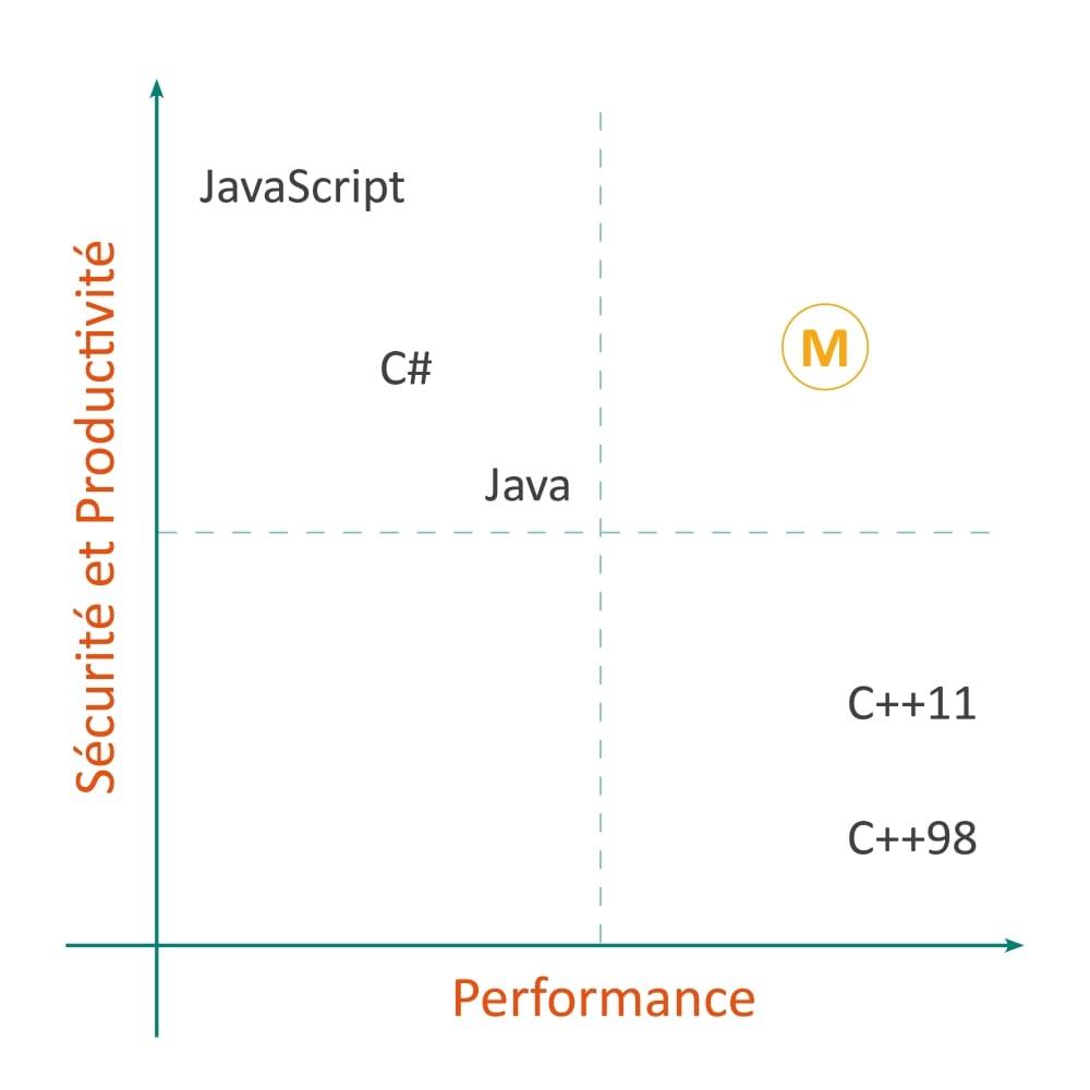 Positionnement langage Microsoft M