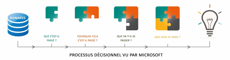 Processus décisionnel vu par Microsoft