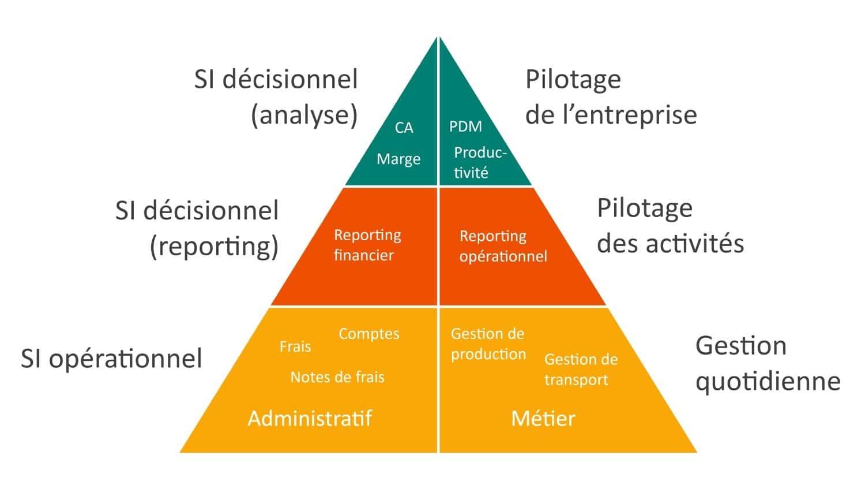 Pyramide décisionnelle business intelligence